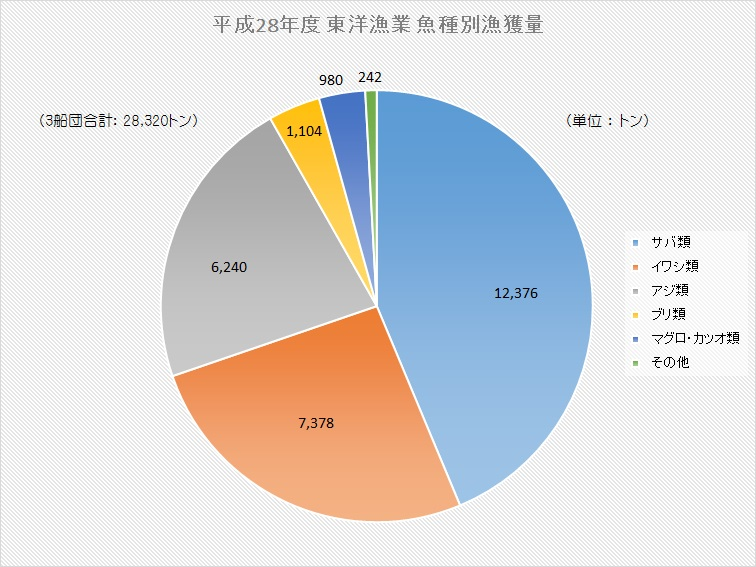 東洋漁業 漁種別漁獲量グラフ