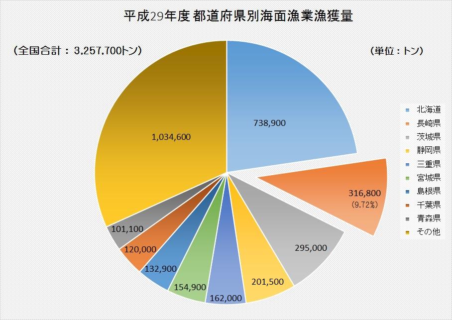 都道府県別海面漁業漁獲量グラフ
