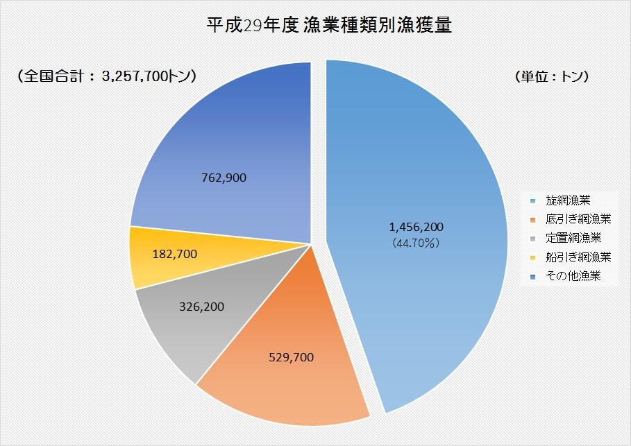 漁業種類別漁獲量グラフ